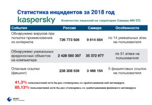 Статистика по кибератакам за 2018 год