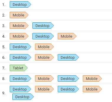 посещение сайта с разных устройств