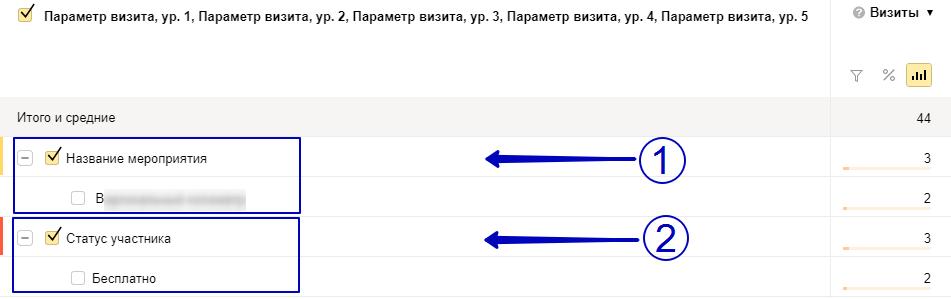параметры визитов в яндекс метрике сложности