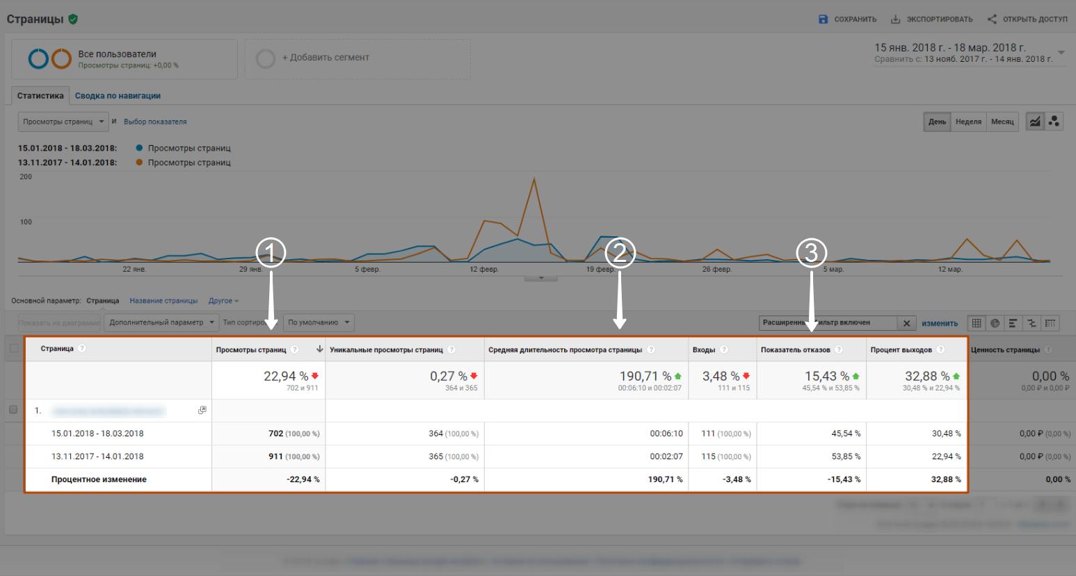 Пример отчета в google analytics после аудита сайта