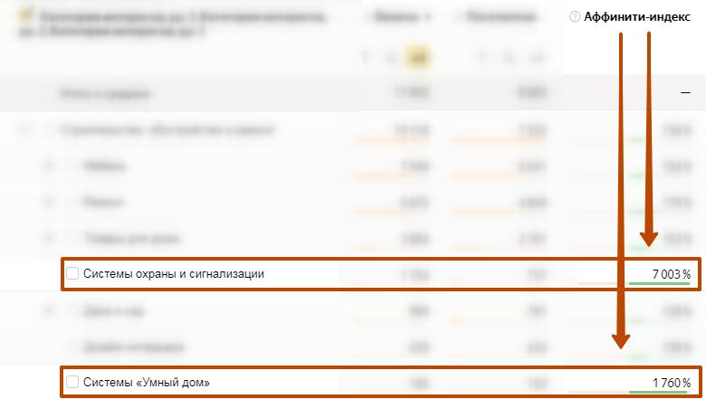 Яндекс Метрика пример аффинити-индекса в отчете
